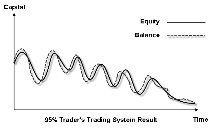 Balance vs Equity - 95 trader trading results