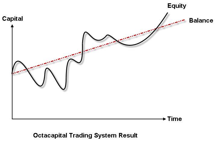 Balance vs Equity - Octacapital Trading Results
